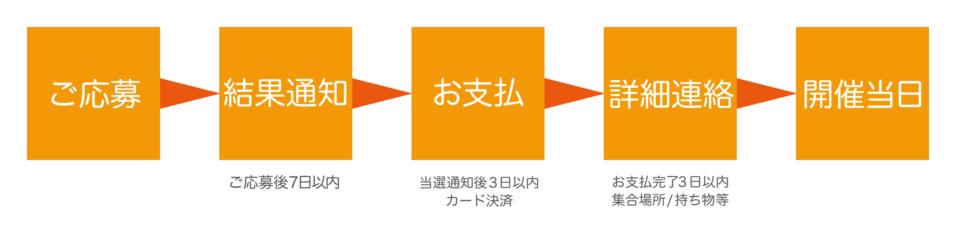毎日が和菓子日和   和菓子イベント・講座  歩いて学ぶ、和菓子巡り『東京・日本橋編 老舗和菓子店を訪ねて』   お申込みの流れ